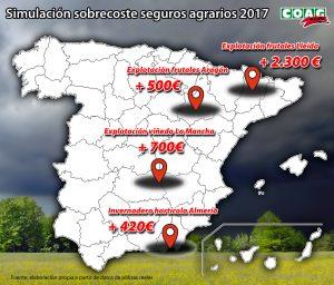 SOBRECOSTE SEGURO AGRARIO 2